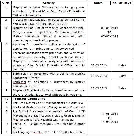 Teachers Transfers-2013 Guidelines, Schedule, Online Application