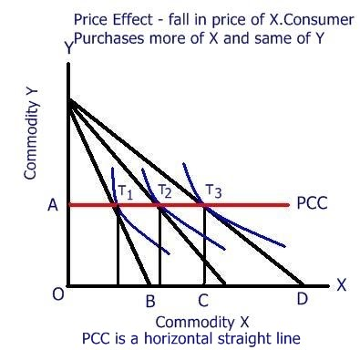 definition of price consumption curve In term of indifference curves, a consumer is better-off when optimal consumption combination is located on a higher indifference curve and vice versa, as a result of relative price changes consumer's responses to relative price changes vary depending upon the nature of goods.
