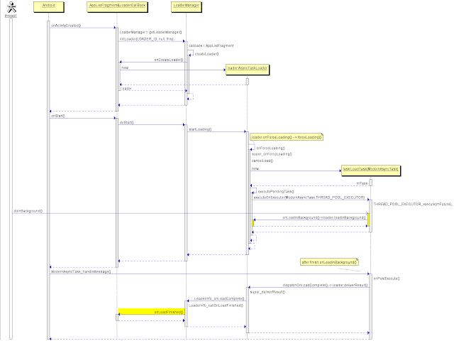 LoaderManager_seqDiagram