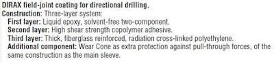 dirax coating components