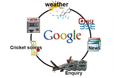 Use Google by SMS: Intelligent Computing