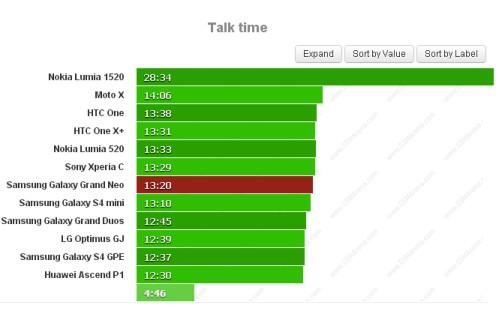 Durata della batteria di 13 ore  20 minuti per il Galaxy Grand Neo durante il test sulle chiamate telefoniche