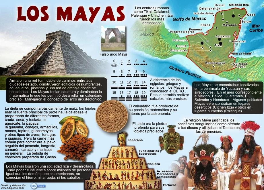 Antes y ahora nativos precolombinos for Las construcciones de los mayas
