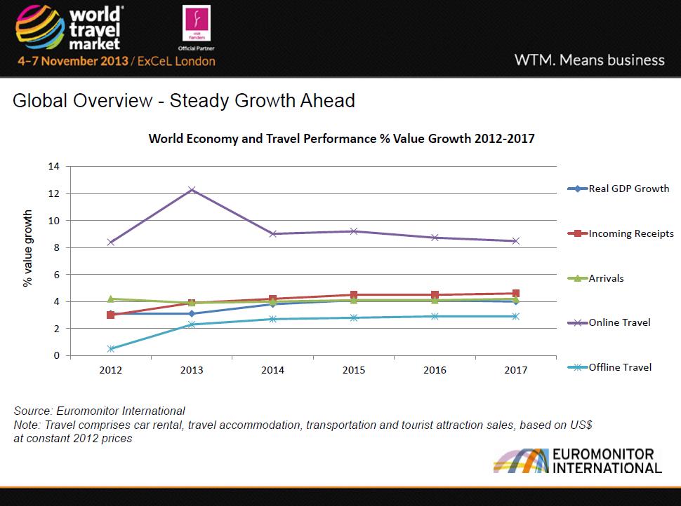 מגמות בעולם התיירות 2013