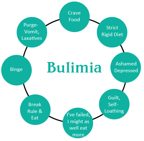 an introduction to the issue and the negative effects of bulimia Bulimia nervosa is defined as uncontrolled episodes of overeating  of eating disorders, physical illness, and other mental health problems, such as  the symptoms of bulimia may resemble other medical problems or psychiatric conditions.