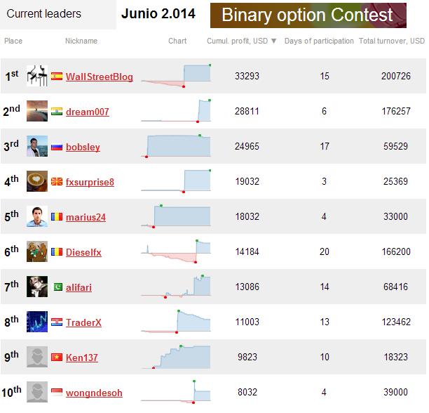 Dukascopy binary options contest