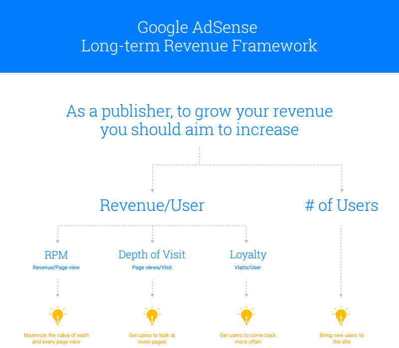 Long%2Bterm%2Brevenue%2Bframework Grow your traffic and revenue with the Long term Revenue Framework