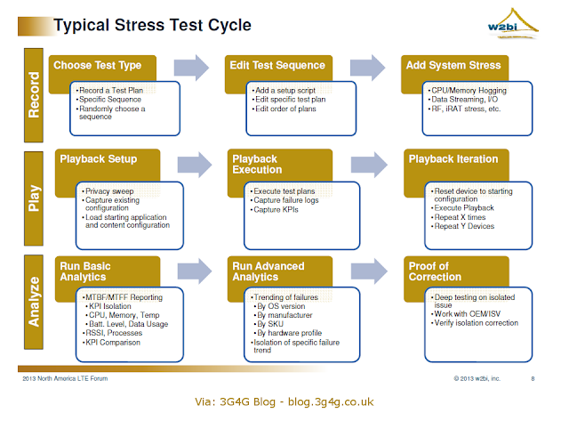 chemical stress testing