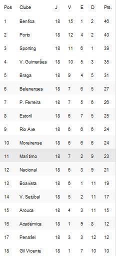 Classificação Primeira Liga Época 2014-2015 18ºJornada