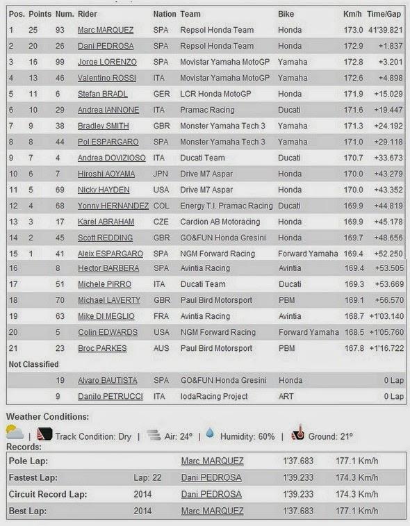Hasil Race MotoGP 2014 Termas Argentina