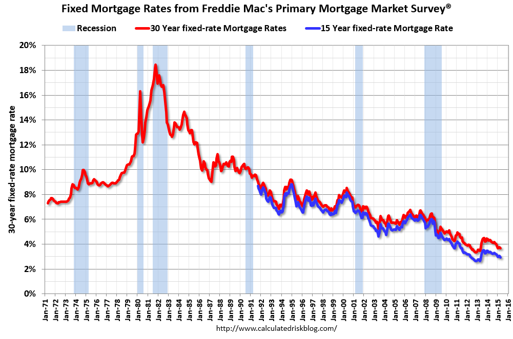 Historical Monthly Mortgage Rates from Apr-1986 to Sep-2016