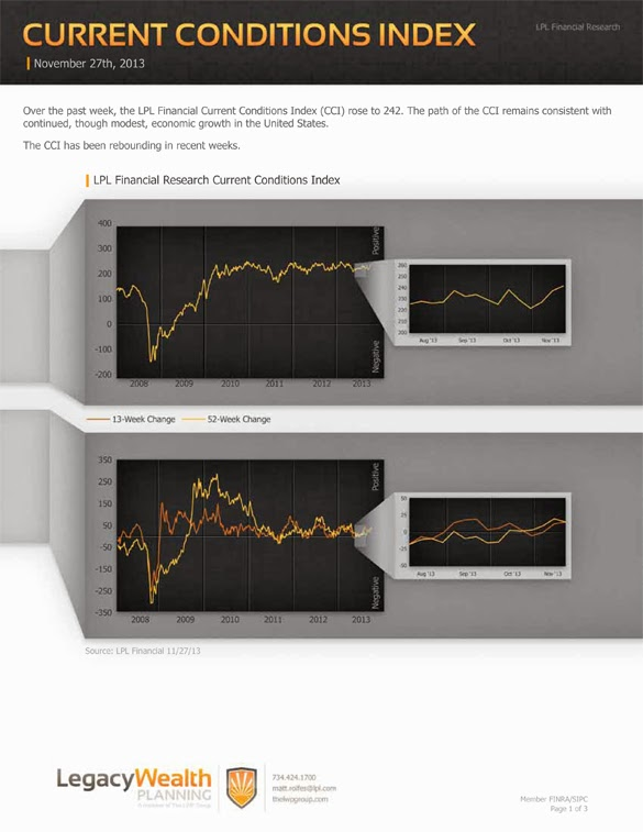 LPL Financial Research - Current Conditions Index - November 27, 2013