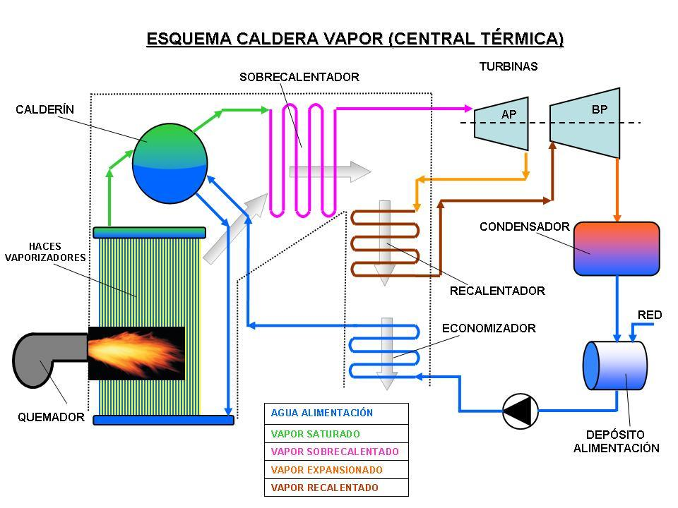 vapor en una caldera: