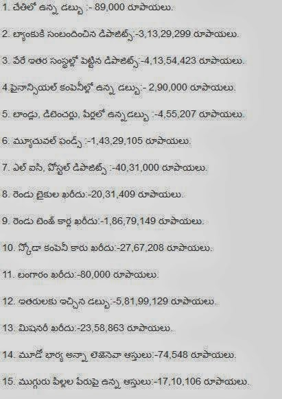 Power Star PawanKalyan Total Assets