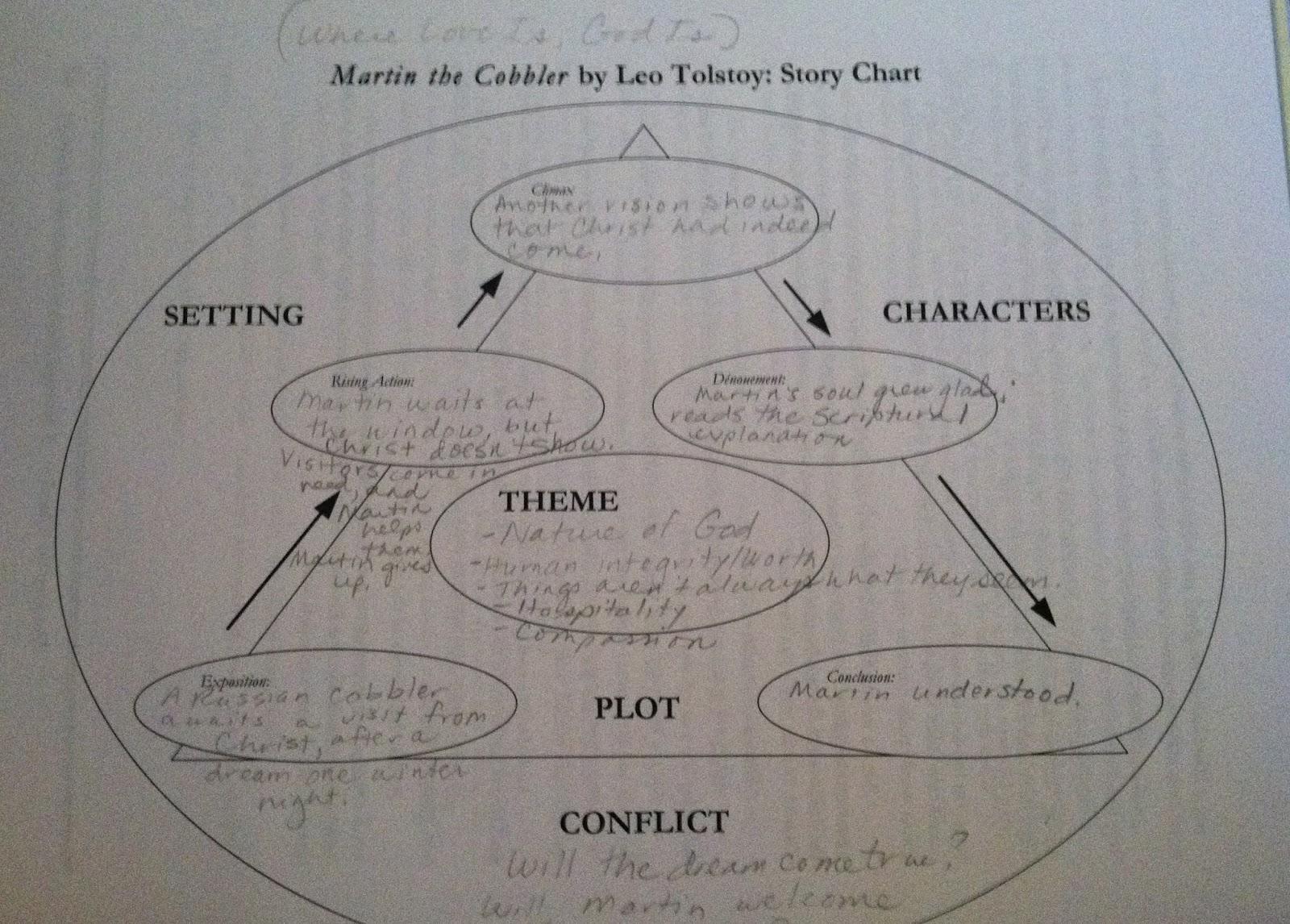 English essay simulations