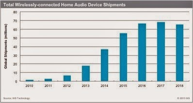 Total wirelessly-connected home audio device shipments