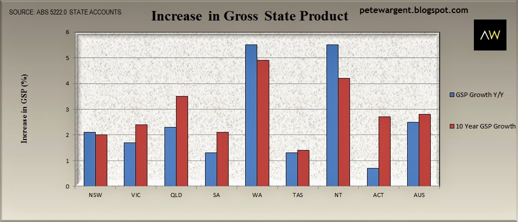 Increase in gross state product