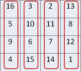Magic squares of size 3x3 are mentioned in the Chinese literature dating  650 BC. Magic squares of size 5x5 and 6x6 are found ...