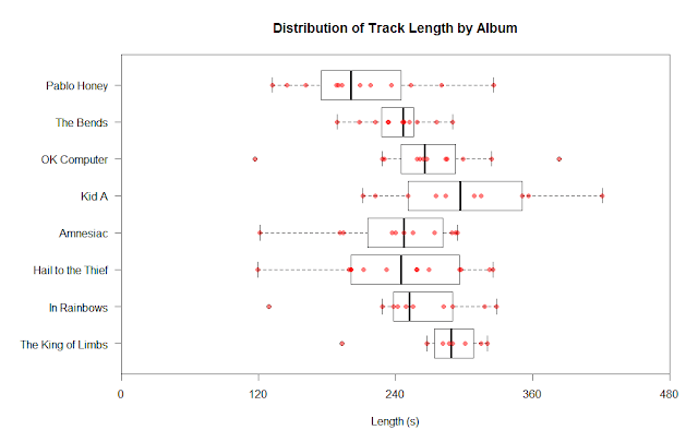 Distribution of Radiohead track lengths by album