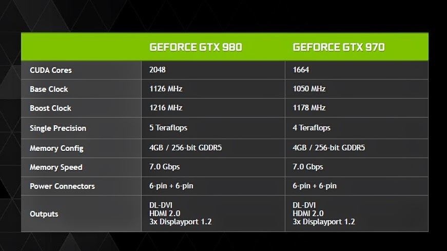 GeForce GTX 970, GeForce GTX 980, GeForce GTX 970 and 980 Prices, GeForce GTX 970 and 980 specs, GeForce GTX 970 and GTX 980 overview, GeForce GTX 970 specs, GeForce GTX 980 specs performance