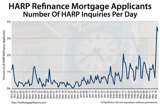 complaints nationstar mortgage refinance under harp program