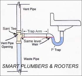 Ask Mr Handyman Smell Sewer Gas
