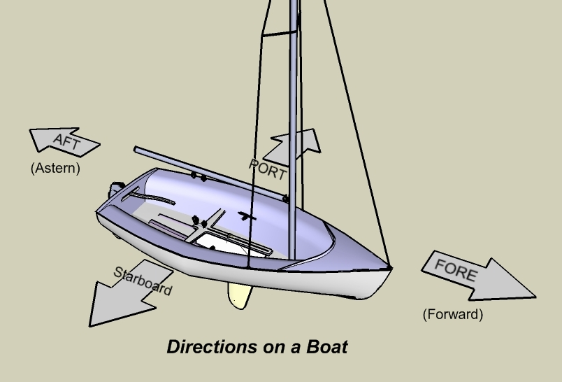 Port side of boat diagram 25 wiring diagram images - What side is port and starboard on a boat ...