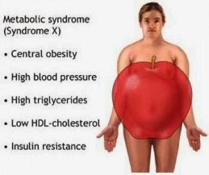 Sindrom Metabolik Adalah