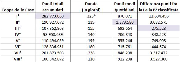 Dati generali: punteggi, giorni, punti medi per Coppa e differenza punti