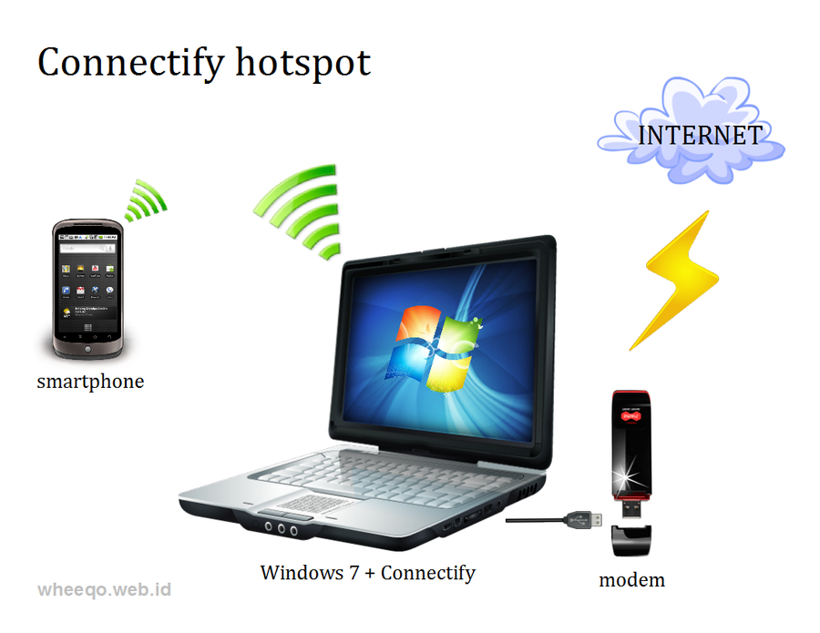 connectify lite free  for windows vista