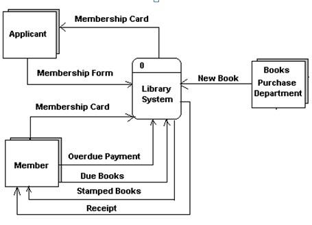 Basyir belajar diagram alir data dad data flow diagram dfd diagram conteks perpustakaan ccuart Choice Image