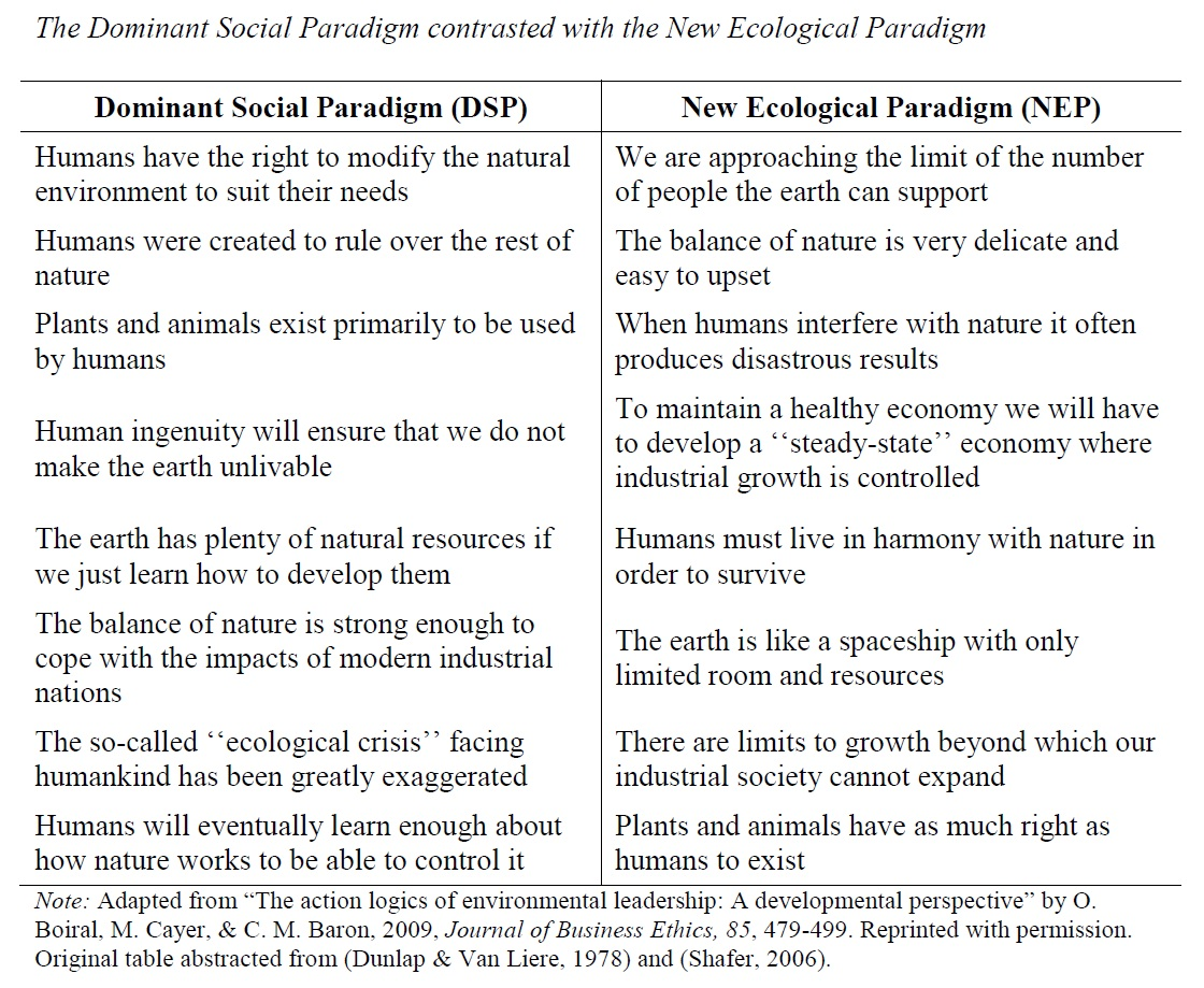 """contrast the dominant social paradigm and the new environmental paradigm Dominant social paradigm"""" and the """"new environmental paradigm custom essay compare and contrast the """"dominant social paradigm"""" and the """"new environmental."""
