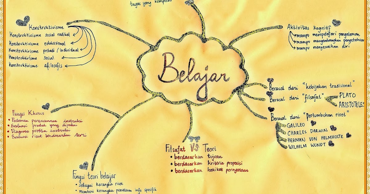 Implikasi Teori Belajar Terhadap Pembelajaran Blog Nya