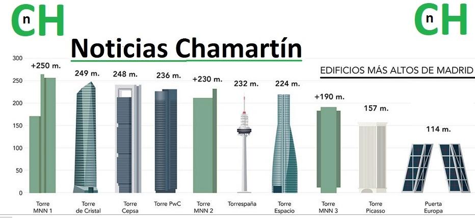 NOTICIAS CHAMARTÍN