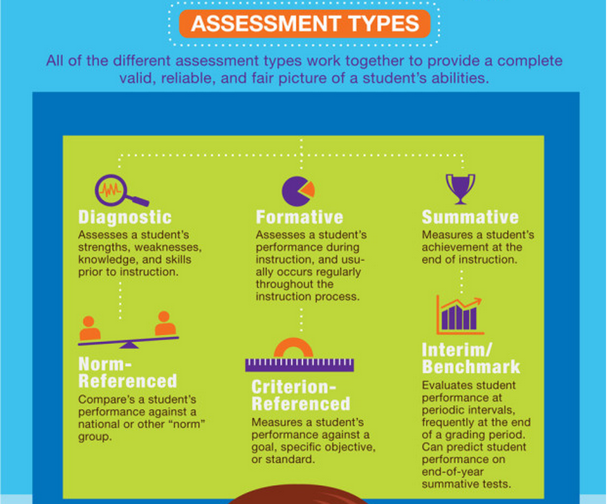 A Good Visual Featuring 6 Assessment Types ~ Educational ...