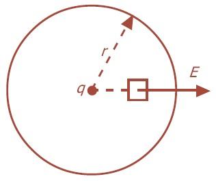 Permukaan Gauss berbentuk bola
