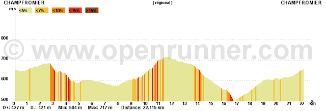 profil du championnat rhone-alpes ufolep 2011