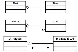 Pemrogaman basis objek juli 2012 implementasi dari diagram kelas tersebut dalam java adalah sebagai berikut ccuart Image collections