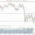 S&P-500 ner kraftigt, Asien håller emot