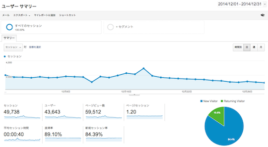 Google Analytics 2014年12月データ