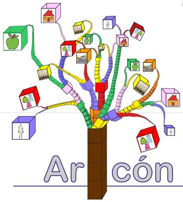 Representación gráfica del árbol del conocimiento