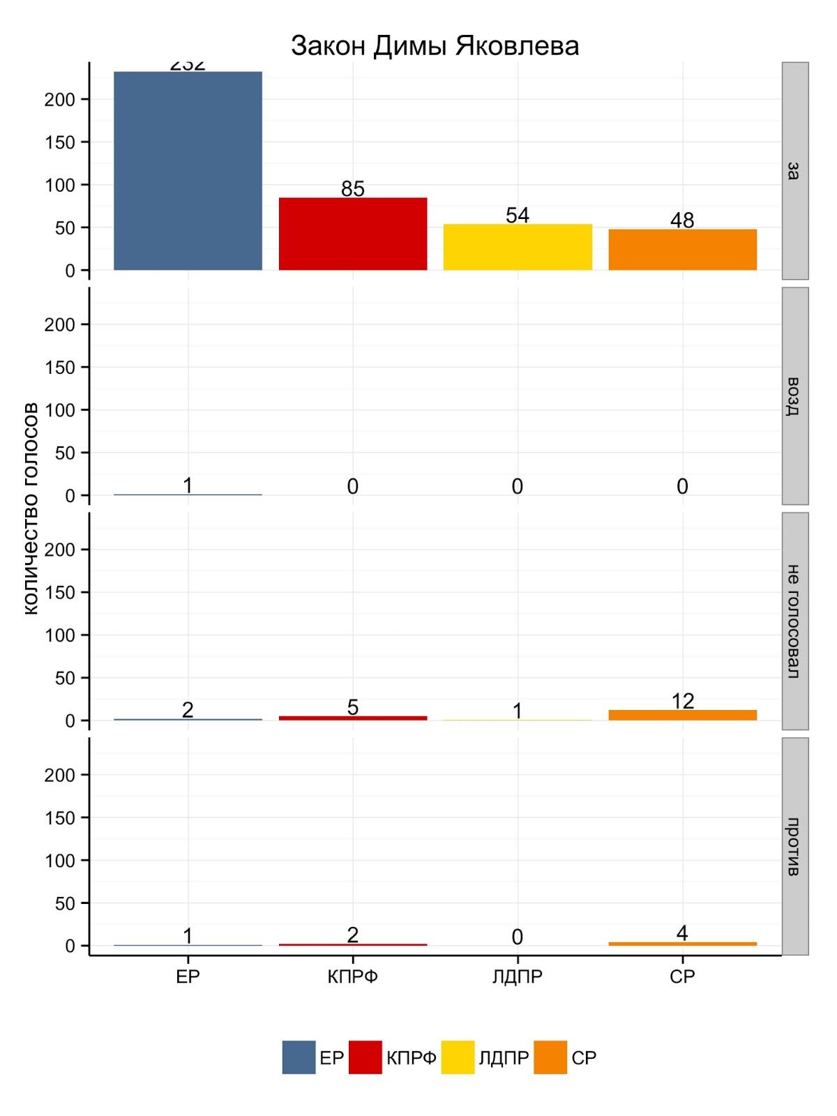 Cтатистика голосовоний по закону Димы Яковлева