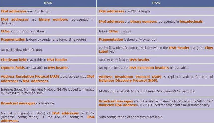 difference between ipv4 and ipv6 Ipv4 address size is limited and all of it is used just like phone numbers to identify networks in the world hence using an extended version ipv6 its a new version.