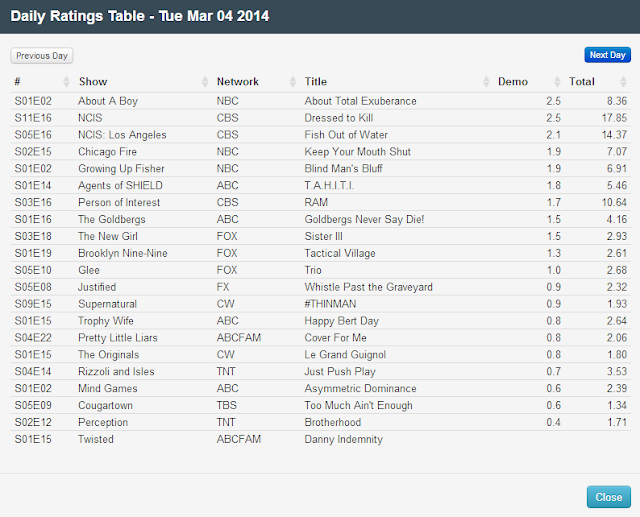 Final Adjusted TV Ratings for Tuesday 4th March 2014