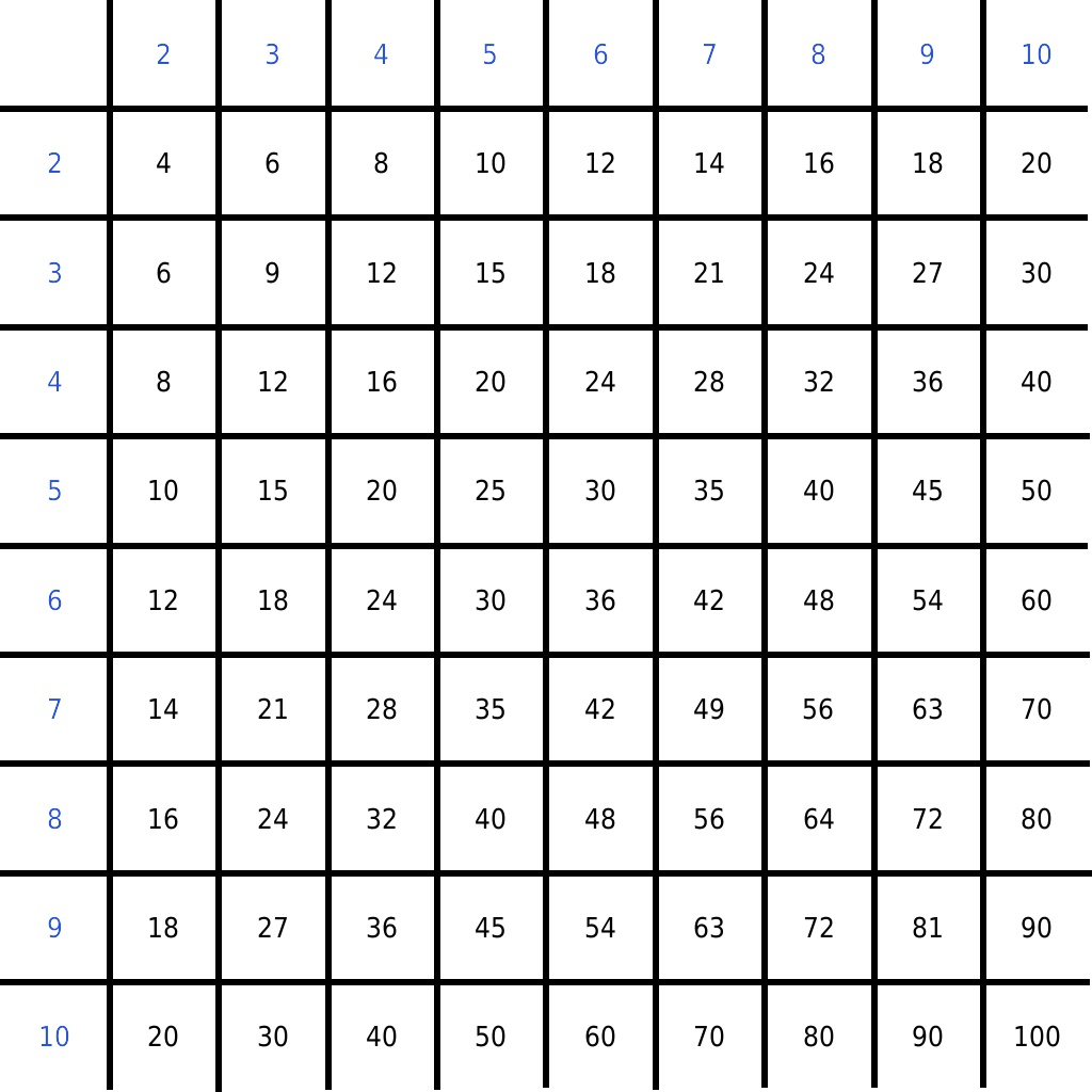 Pin Empty Multiplication Chart on Pinterest