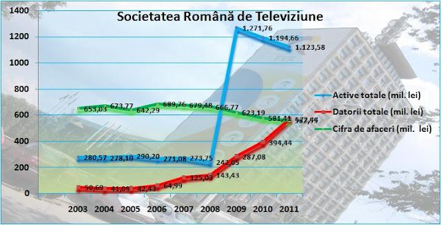 Indicatorii principali între 2003-2012 la TVR