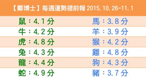 【鄭博士】每週運勢提前報2015.10.26-11.1