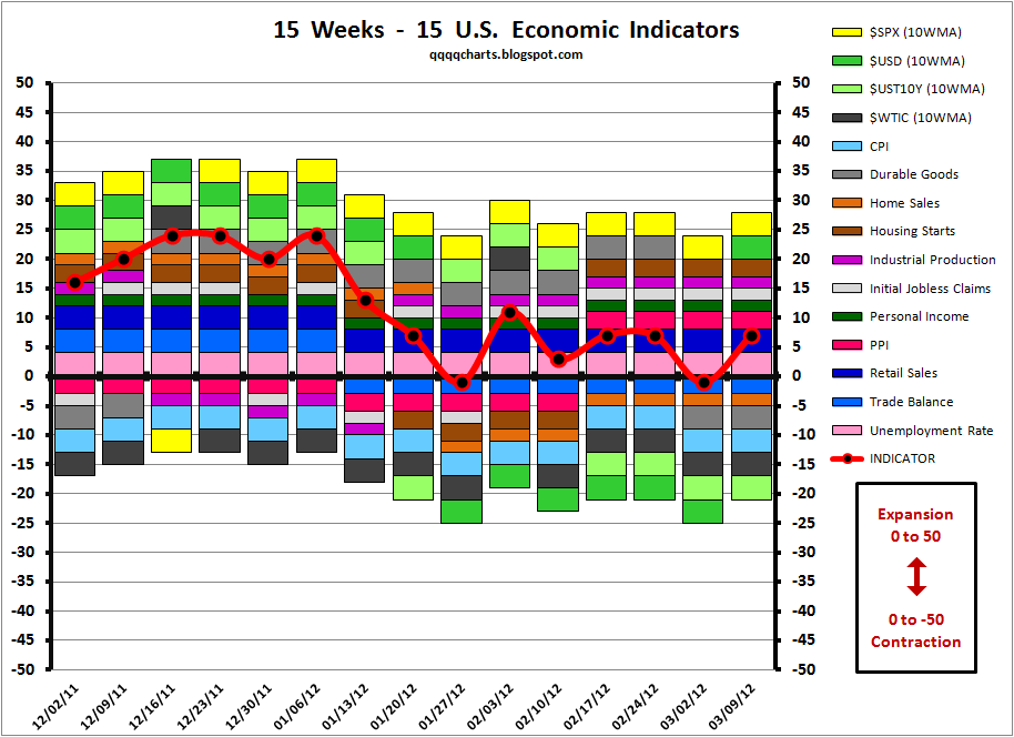 World economic indicators and trading economics