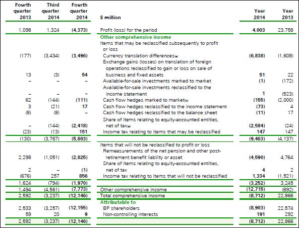 BP, 2014, comprehensive, income