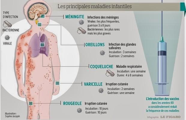 Vaccination des principales maladies infantiles